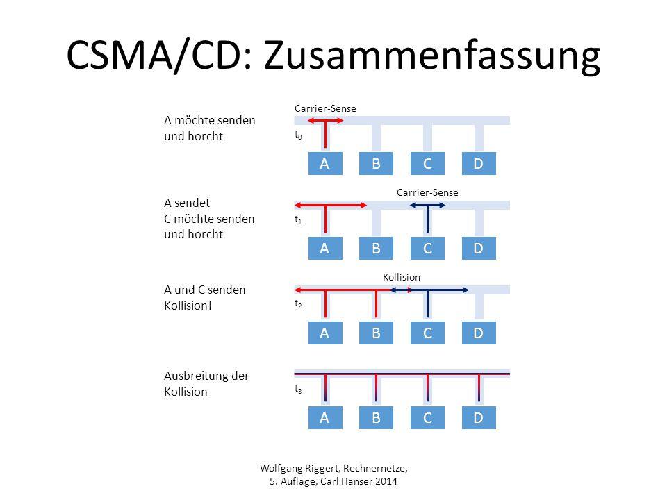 Wolfgang Riggert, Rechnernetze, 5. Auflage, Carl Hanser 2014 CSMA/CD: Zusammenfassung ABCD ABCD ABCD ABCD Carrier-Sense Kollision t0t0 t1t1 t2t2 t3t3
