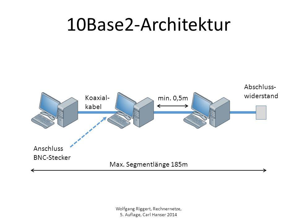 Wolfgang Riggert, Rechnernetze, 5. Auflage, Carl Hanser 2014 10Base2-Architektur Abschluss- widerstand Max. Segmentlänge 185m Koaxial- kabel min. 0,5m