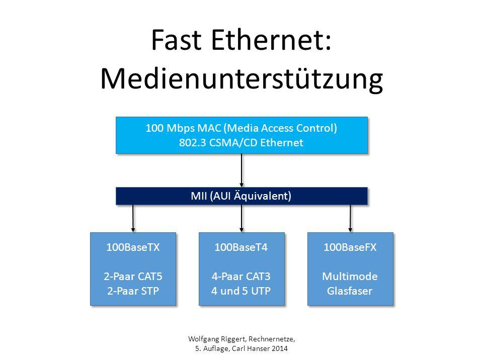 Wolfgang Riggert, Rechnernetze, 5. Auflage, Carl Hanser 2014 Fast Ethernet: Medienunterstützung 100 Mbps MAC (Media Access Control) 802.3 CSMA/CD Ethe