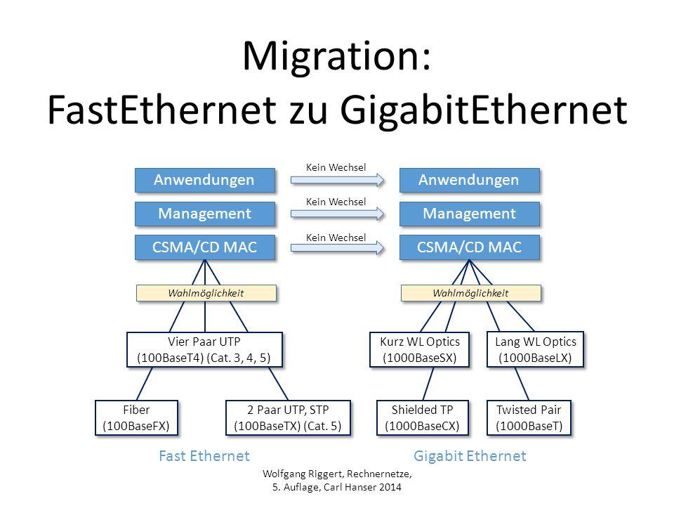 Wolfgang Riggert, Rechnernetze, 5. Auflage, Carl Hanser 2014 Migration: FastEthernet zu GigabitEthernet Anwendungen Management CSMA/CD MAC Kein Wechse