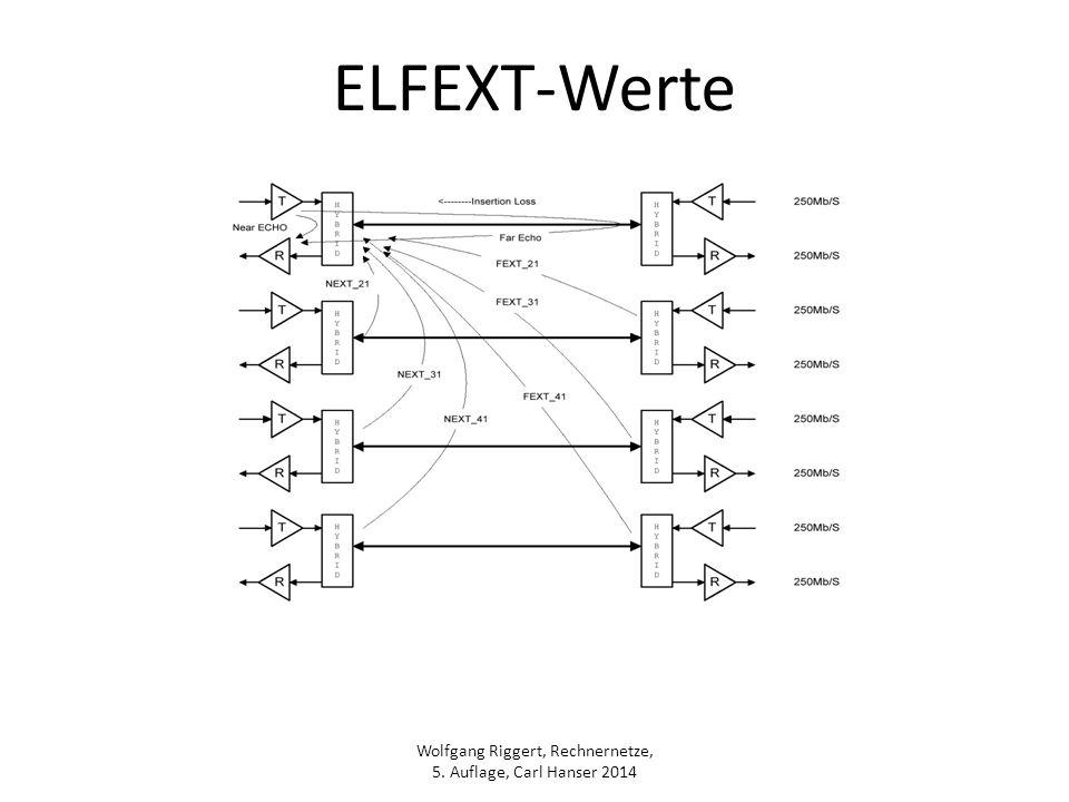 Wolfgang Riggert, Rechnernetze, 5. Auflage, Carl Hanser 2014 ELFEXT-Werte