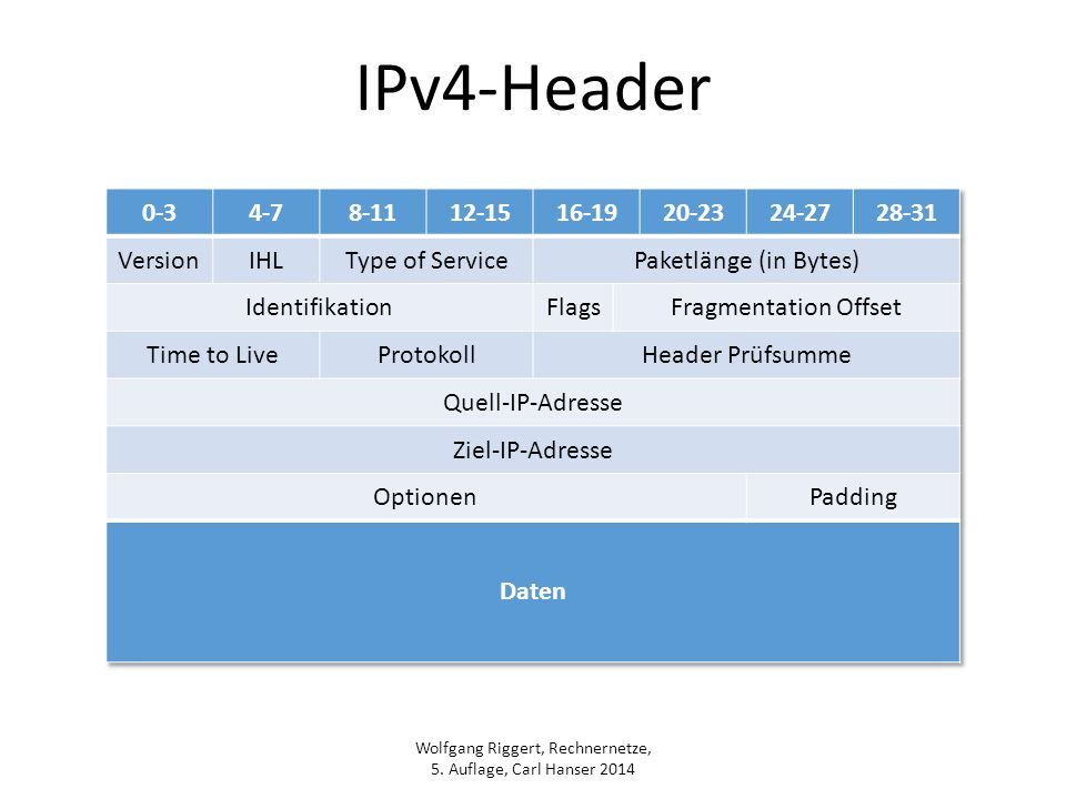 Wolfgang Riggert, Rechnernetze, 5. Auflage, Carl Hanser 2014 IPv4-Header