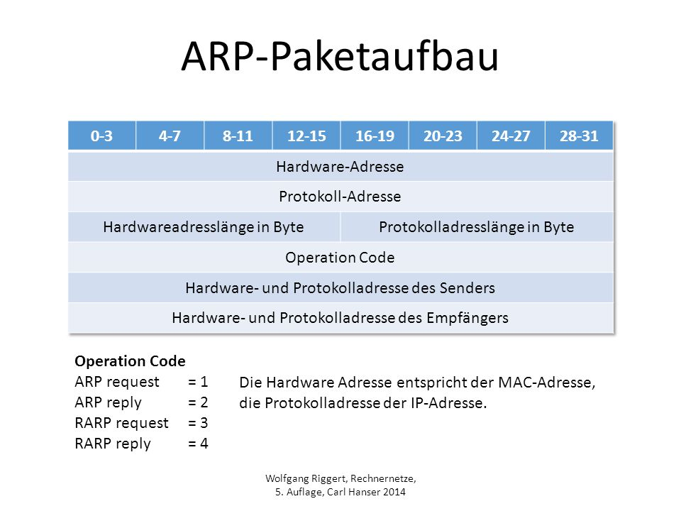 Wolfgang Riggert, Rechnernetze, 5. Auflage, Carl Hanser 2014 ARP-Paketaufbau Operation Code ARP request= 1 ARP reply= 2 RARP request= 3 RARP reply= 4