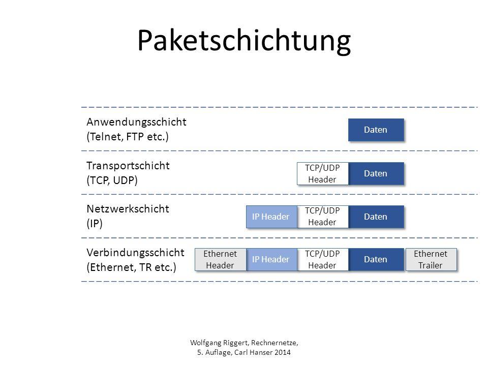 Wolfgang Riggert, Rechnernetze, 5. Auflage, Carl Hanser 2014 Paketschichtung Anwendungsschicht (Telnet, FTP etc.) Transportschicht (TCP, UDP) Netzwerk