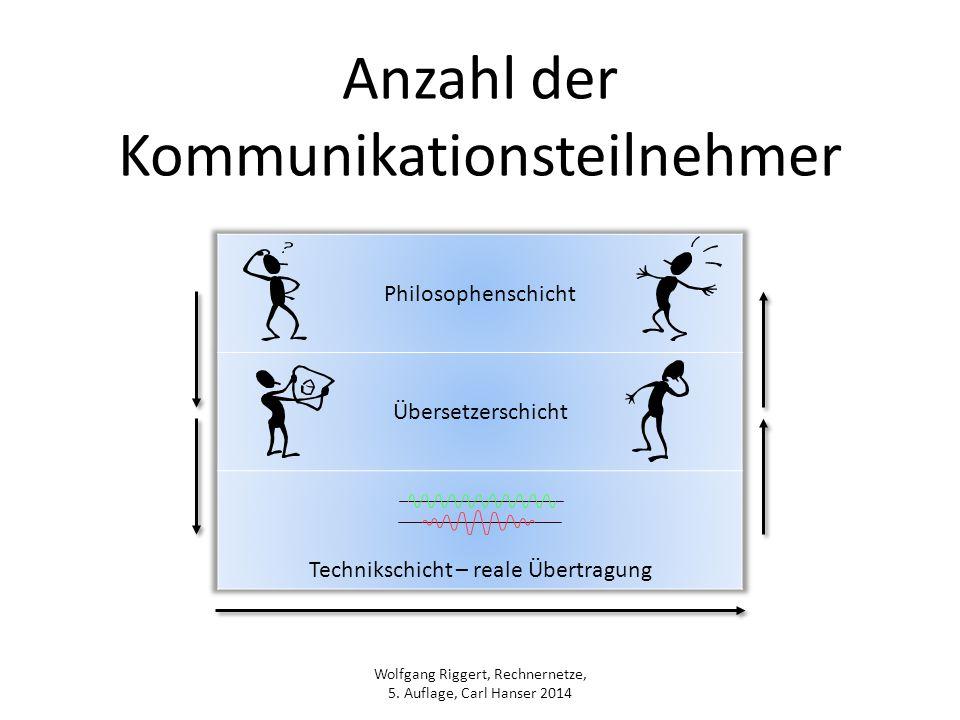 Wolfgang Riggert, Rechnernetze, 5. Auflage, Carl Hanser 2014 Anzahl der Kommunikationsteilnehmer