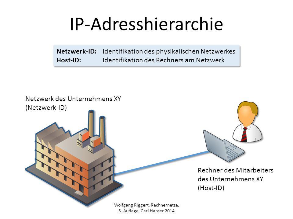 Wolfgang Riggert, Rechnernetze, 5. Auflage, Carl Hanser 2014 IP-Adresshierarchie Netzwerk-ID:Identifikation des physikalischen Netzwerkes Host-ID:Iden