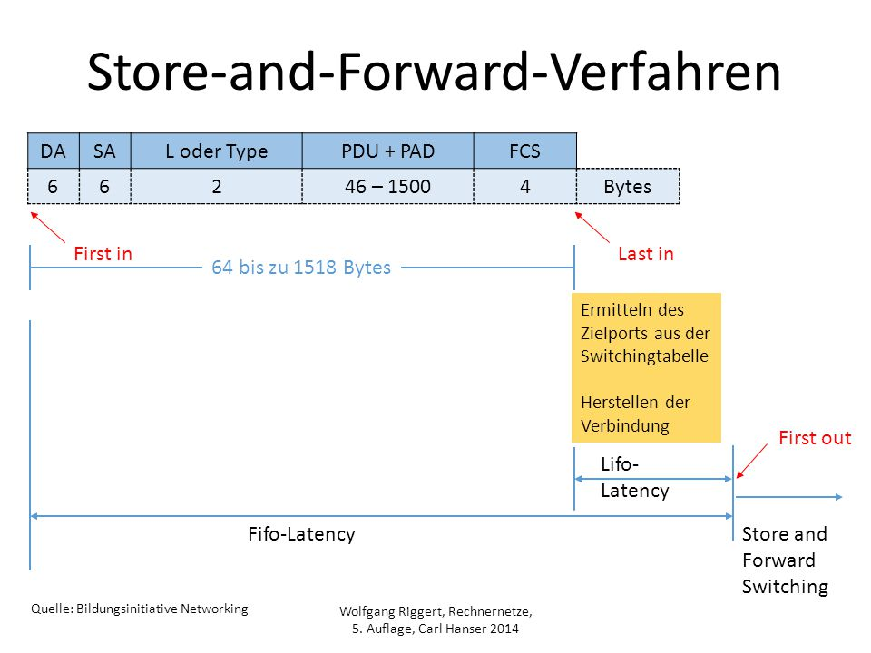 Wolfgang Riggert, Rechnernetze, 5. Auflage, Carl Hanser 2014 Store-and-Forward-Verfahren DASAL oder TypePDU + PADFCS 66246 – 15004Bytes Lifo- Latency