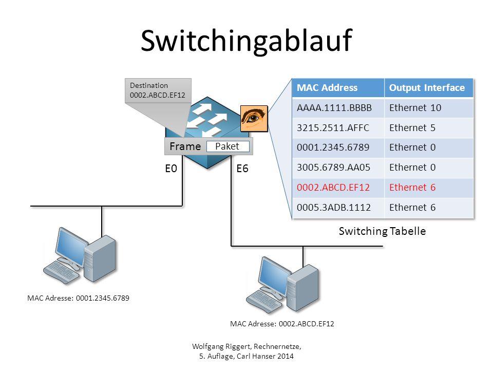 Wolfgang Riggert, Rechnernetze, 5. Auflage, Carl Hanser 2014 Switchingablauf MAC Adresse: 0001.2345.6789 MAC Adresse: 0002.ABCD.EF12 Frame Paket Desti