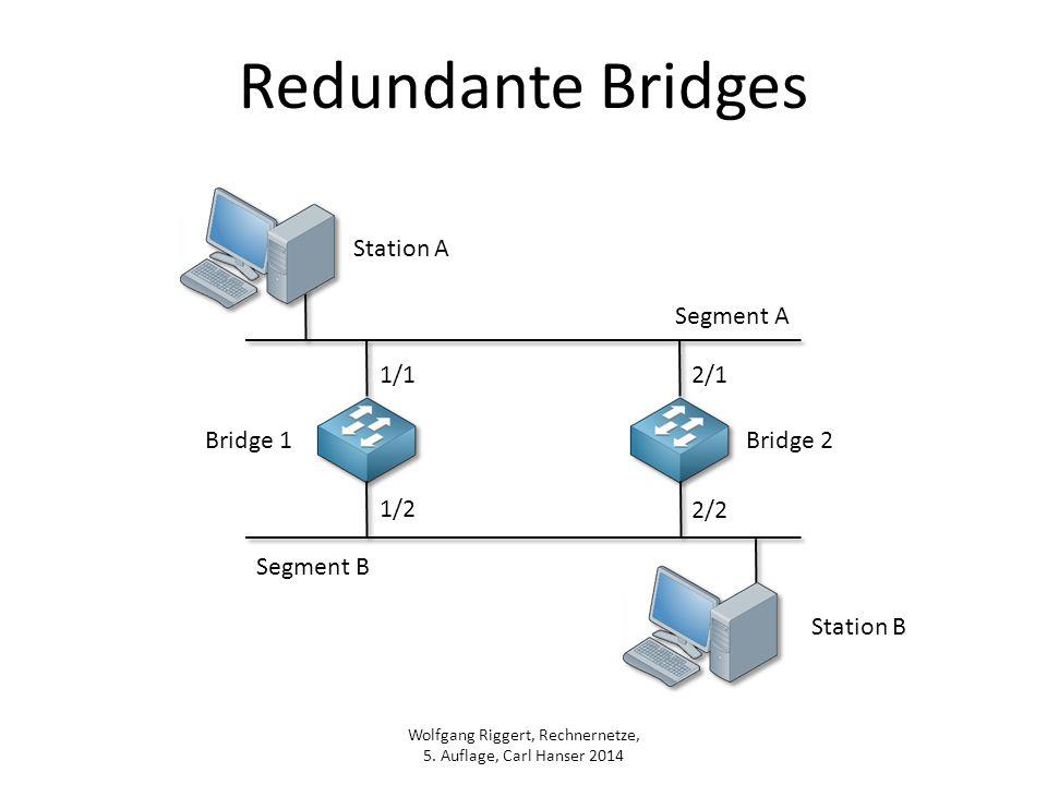 Wolfgang Riggert, Rechnernetze, 5. Auflage, Carl Hanser 2014 Redundante Bridges Station B Station A 1/1 1/2 2/1 2/2 Bridge 1Bridge 2 Segment B Segment