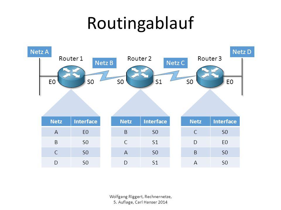 Wolfgang Riggert, Rechnernetze, 5. Auflage, Carl Hanser 2014 Routingablauf Router 1Router 2Router 3 Netz ANetz D Netz BNetz C E0S0 S1S0E0 NetzInterfac