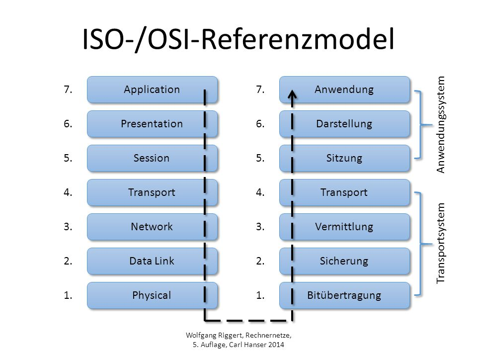 Wolfgang Riggert, Rechnernetze, 5. Auflage, Carl Hanser 2014 ISO-/OSI-Referenzmodel Application Presentation Session Transport Network Data Link Physi