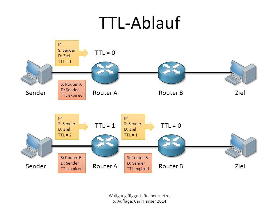 Wolfgang Riggert, Rechnernetze, 5. Auflage, Carl Hanser 2014 TTL-Ablauf IP S: Sender D: Ziel TTL = 1 TTL = 0 Router ARouter B Router ARouter B TTL = 1