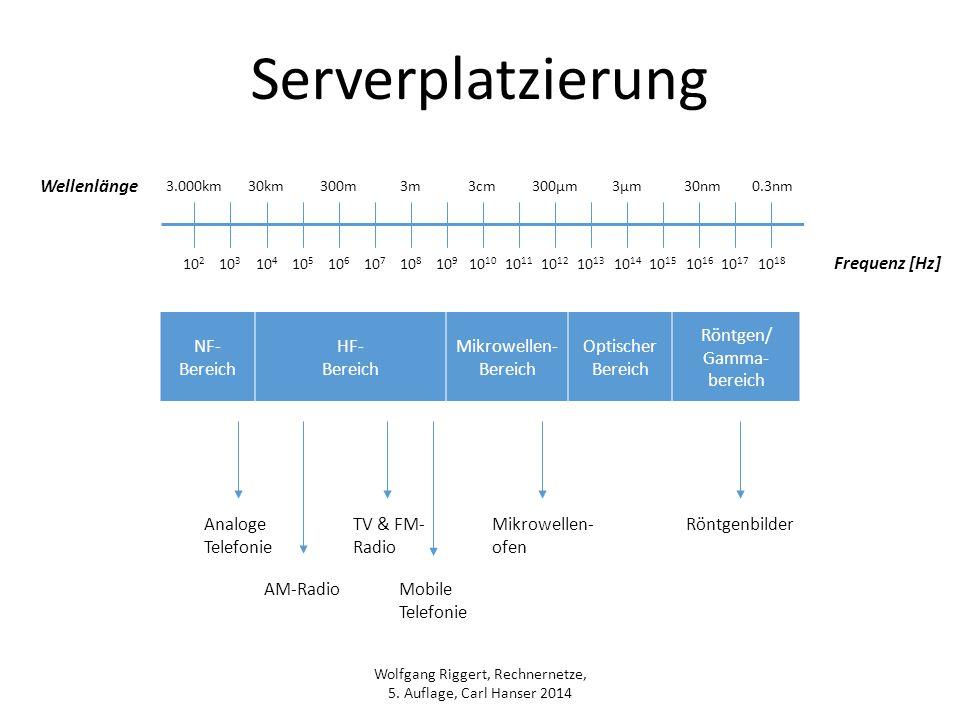 Wolfgang Riggert, Rechnernetze, 5. Auflage, Carl Hanser 2014 Serverplatzierung Wellenlänge Frequenz [Hz] 3.000km30km 10 2 10 3 10 4 10 5 10 6 10 7 10