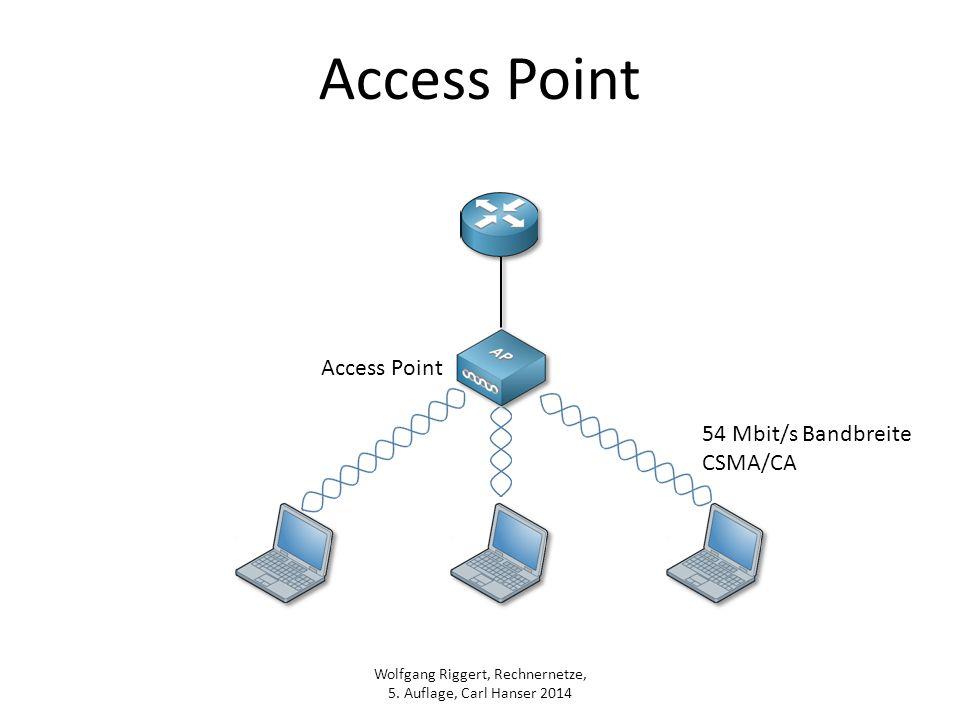 Wolfgang Riggert, Rechnernetze, 5. Auflage, Carl Hanser 2014 Access Point 54 Mbit/s Bandbreite CSMA/CA