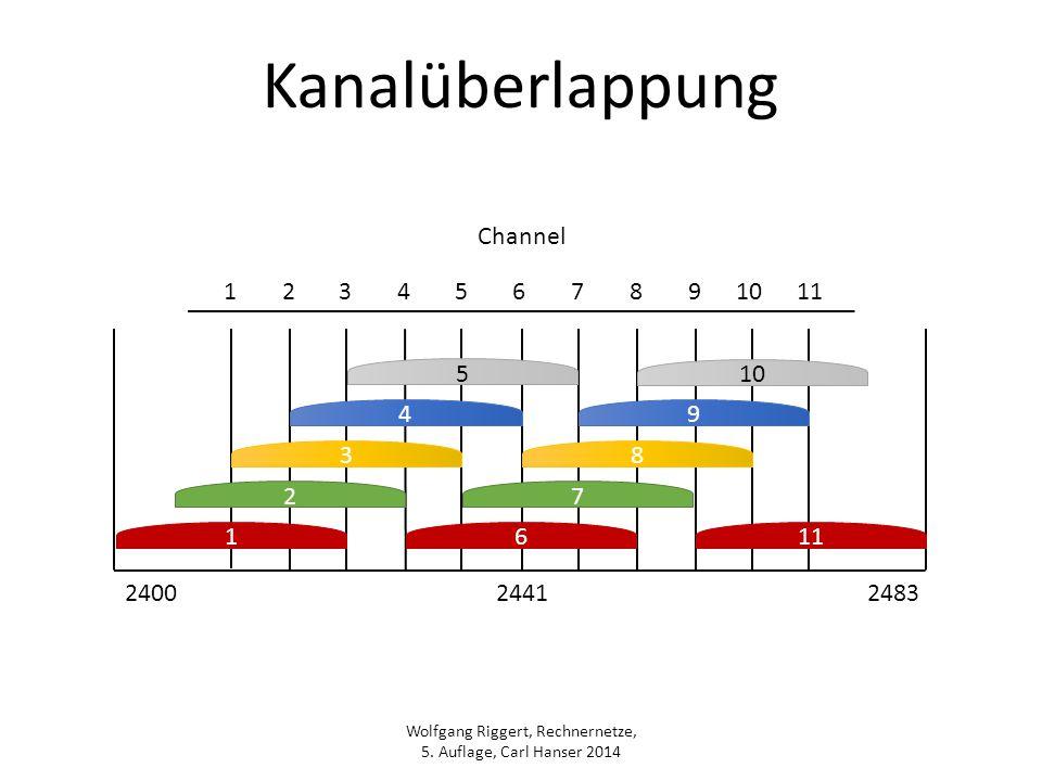 Wolfgang Riggert, Rechnernetze, 5. Auflage, Carl Hanser 2014 Kanalüberlappung 27 38 4 9 5 10 16 11 1234567891011 240024412483 Channel