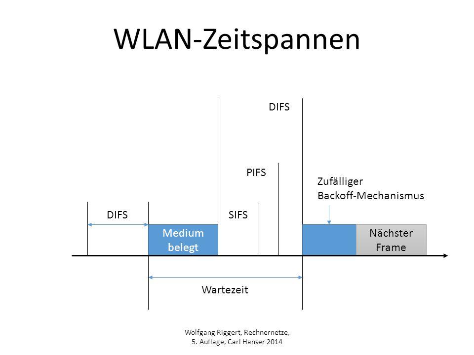 Wolfgang Riggert, Rechnernetze, 5. Auflage, Carl Hanser 2014 WLAN-Zeitspannen Medium belegt Nächster Frame DIFSSIFS PIFS DIFS Zufälliger Backoff-Mecha
