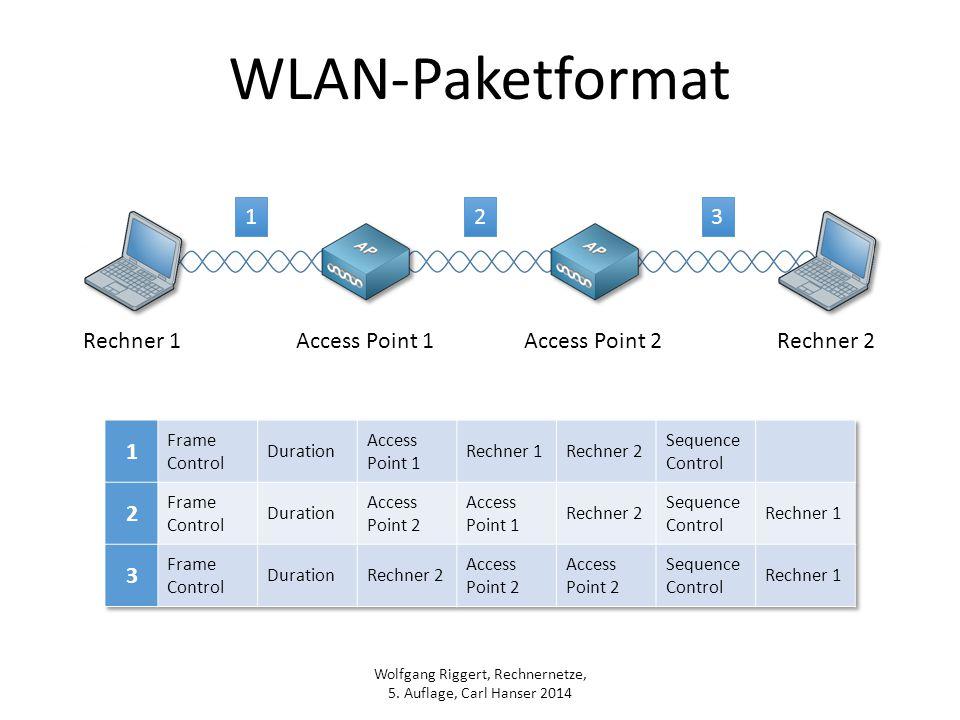 Wolfgang Riggert, Rechnernetze, 5. Auflage, Carl Hanser 2014 WLAN-Paketformat 123 Rechner 1Access Point 1Access Point 2Rechner 2