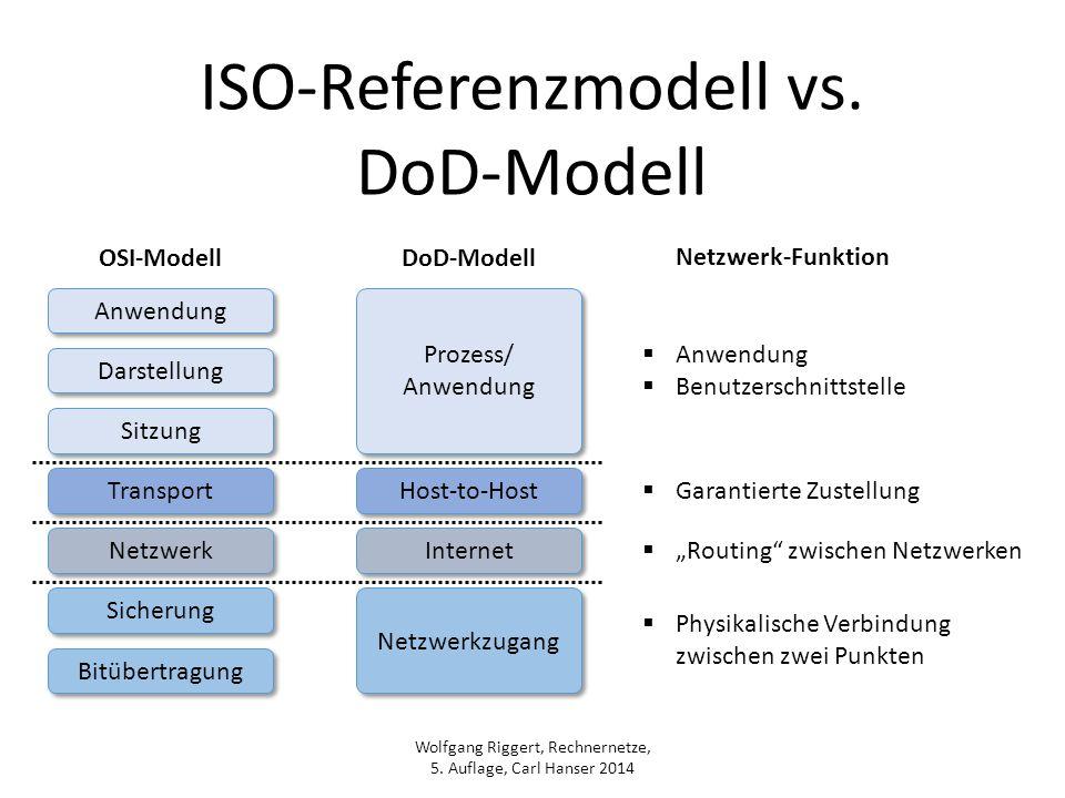Wolfgang Riggert, Rechnernetze, 5. Auflage, Carl Hanser 2014 ISO-Referenzmodell vs. DoD-Modell Anwendung Sitzung Darstellung Transport Netzwerk Sicher