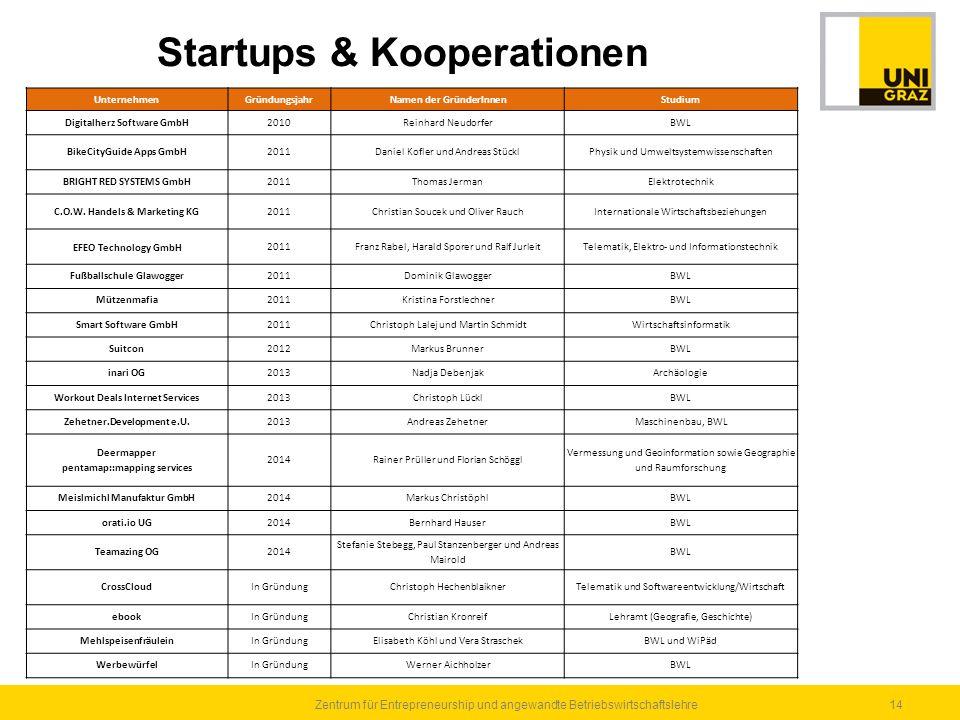 14Zentrum für Entrepreneurship und angewandte Betriebswirtschaftslehre Startups & Kooperationen UnternehmenGründungsjahrNamen der GründerInnenStudium