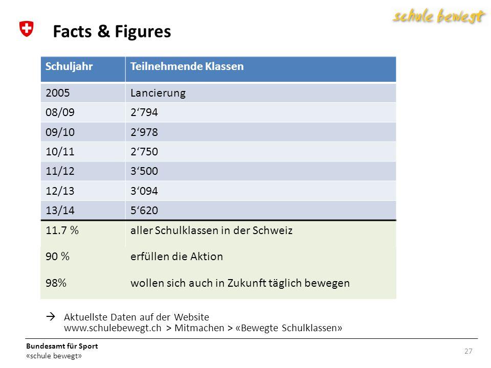 Bundesamt für Sport «schule bewegt»  Aktuellste Daten auf der Website www.schulebewegt.ch > Mitmachen > «Bewegte Schulklassen» 27 Facts & Figures SchuljahrTeilnehmende Klassen 2005Lancierung 08/092'794 09/102'978 10/112'750 11/123'500 12/133'094 13/145'620 11.7 %aller Schulklassen in der Schweiz 90 %erfüllen die Aktion 98%wollen sich auch in Zukunft täglich bewegen
