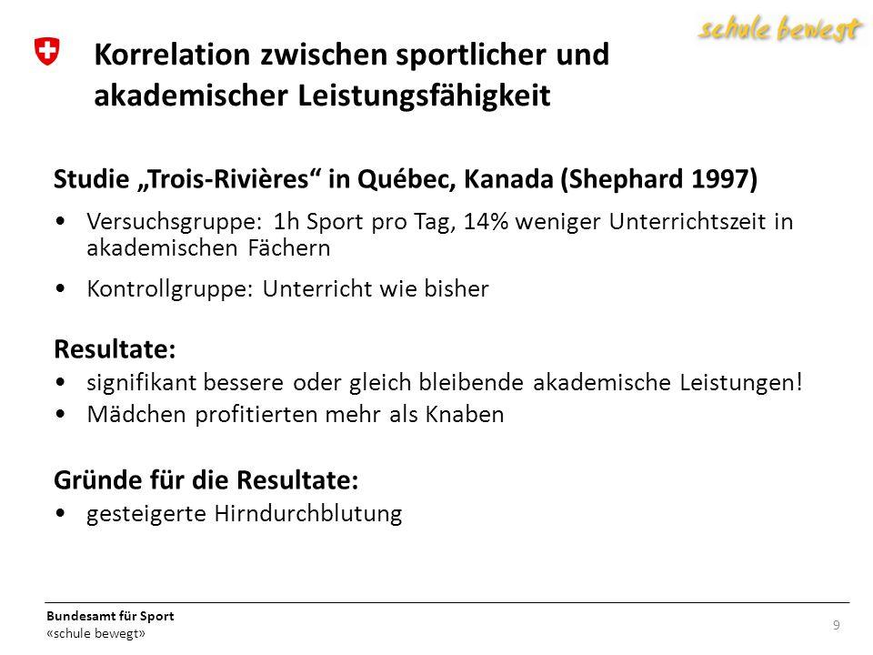 Bundesamt für Sport «schule bewegt» Website www.schulebewegt.ch > Umsetzenwww.schulebewegt.ch Praxisdownloads Zusatzmaterial zu den Modulen Informationsmaterial 20 Weitere Materialien