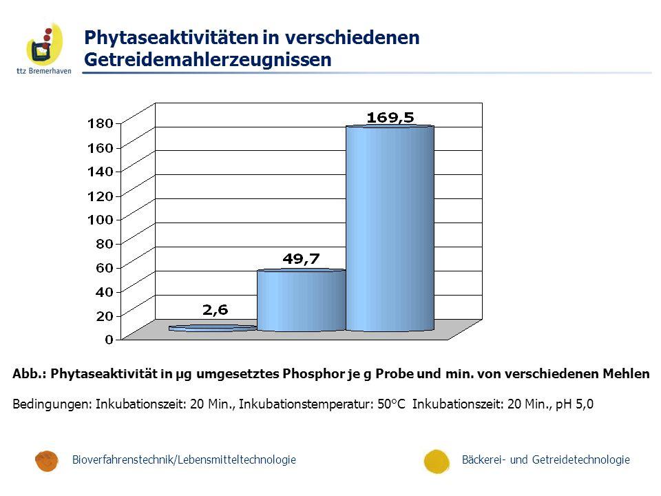 Bäckerei- und GetreidetechnologieBioverfahrenstechnik/Lebensmitteltechnologie Phytaseaktivitäten in verschiedenen Getreidemahlerzeugnissen Abb.: Phytaseaktivität in µg umgesetztes Phosphor je g Probe und min.