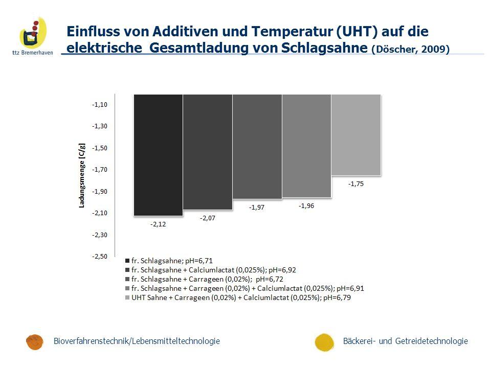 Bäckerei- und GetreidetechnologieBioverfahrenstechnik/Lebensmitteltechnologie Einfluss von Additiven und Temperatur (UHT) auf die elektrische Gesamtladung von Schlagsahne (Döscher, 2009)