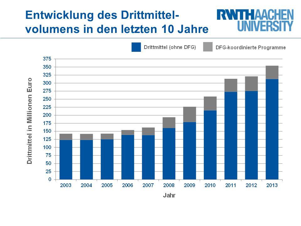 Entwicklung des Drittmittel- volumens in den letzten 10 Jahre