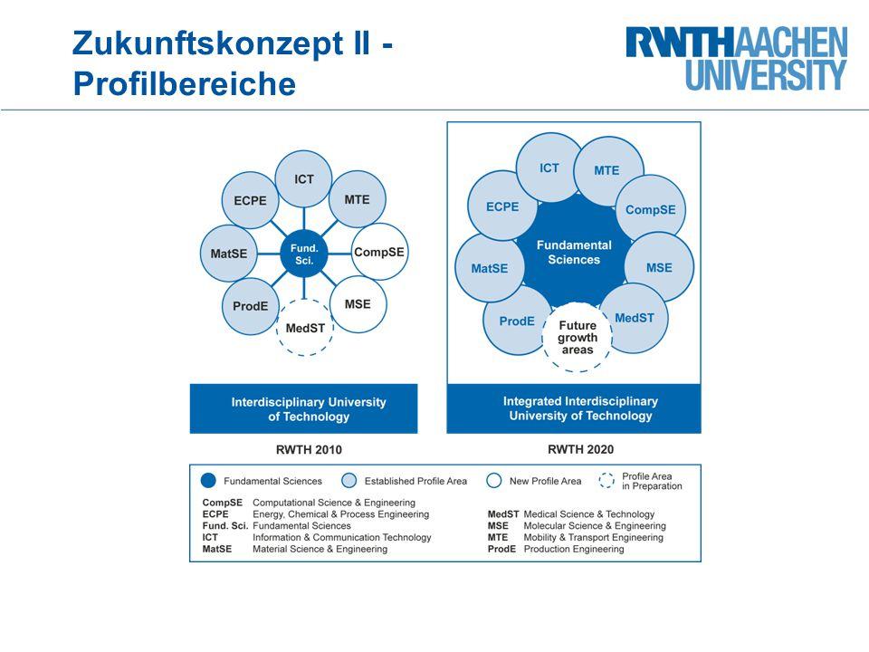Zukunftskonzept II - Profilbereiche