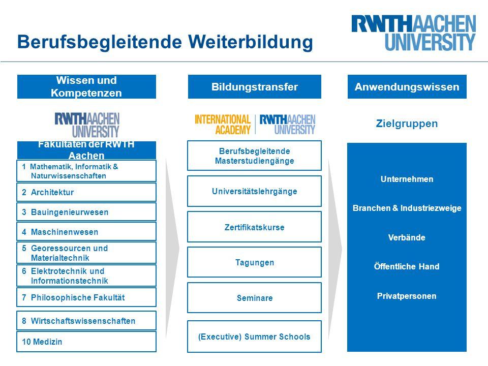 Wissen und Kompetenzen AnwendungswissenBildungstransfer Fakultäten der RWTH Aachen 1 Mathematik, Informatik & Naturwissenschaften 2 Architektur 3 Baui