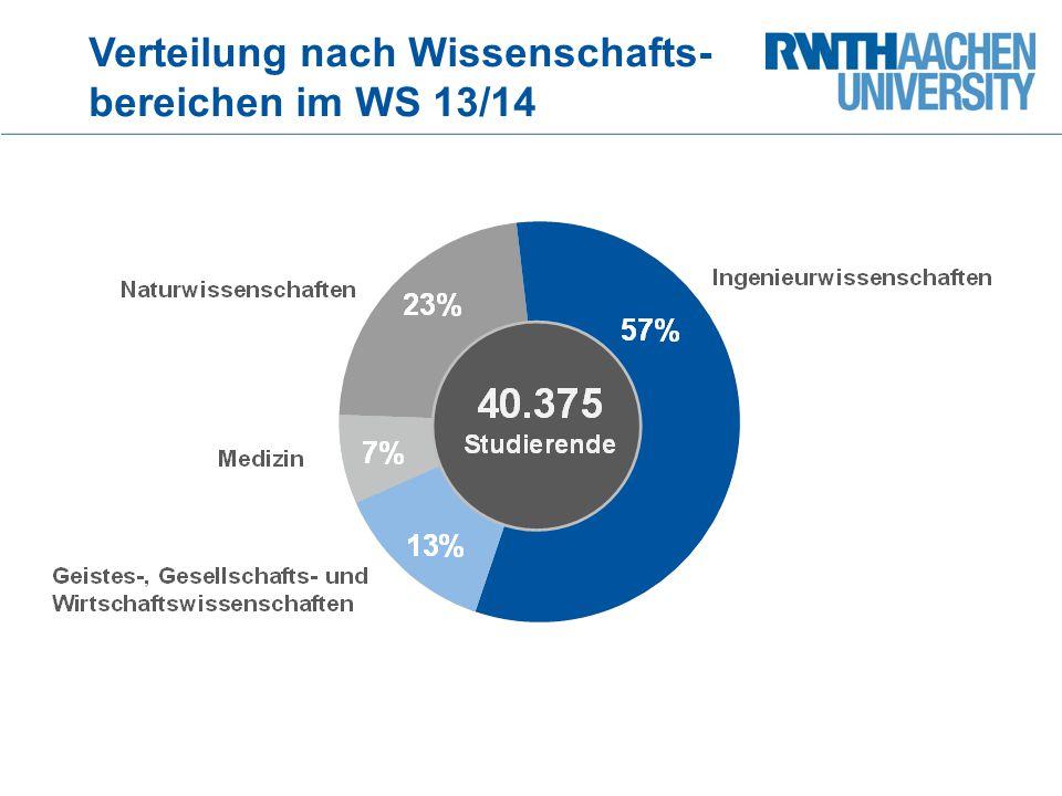 Verteilung nach Wissenschafts- bereichen im WS 13/14