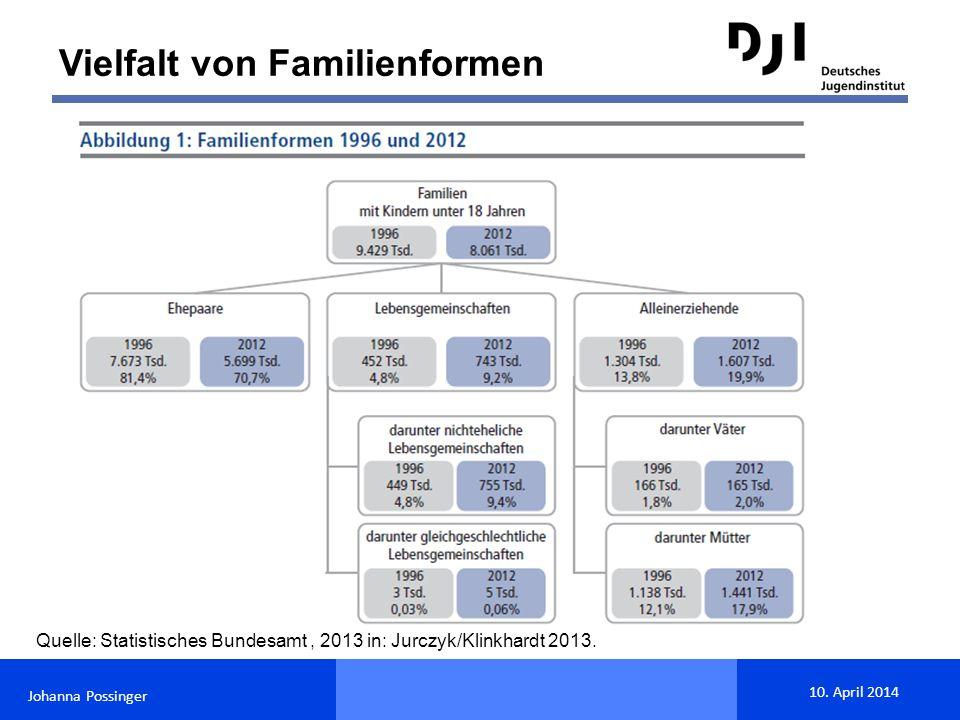 Johanna Possinger 10. April 2014 Zunehmende Scheidungsrate seit 1950 Quelle: Statistisches Bundesamt, 2013 in: Jurczyk/Klinkhardt 2013. Vielfalt von F