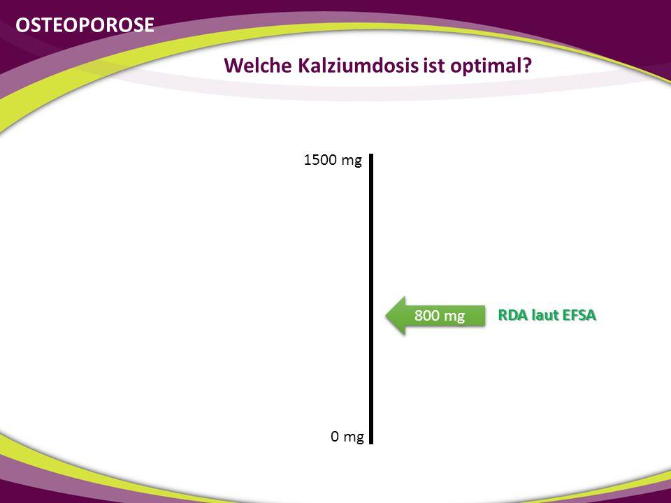 OSTEOPOROSE Welche Kalziumdosis ist optimal? 0 mg 1500 mg RDA laut EFSA 800 mg