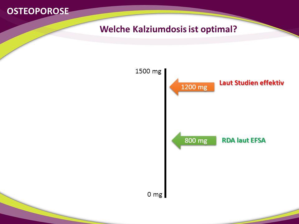 0 mg 1500 mg Laut Studien effektiv OSTEOPOROSE Welche Kalziumdosis ist optimal? RDA laut EFSA 800 mg 1200 mg