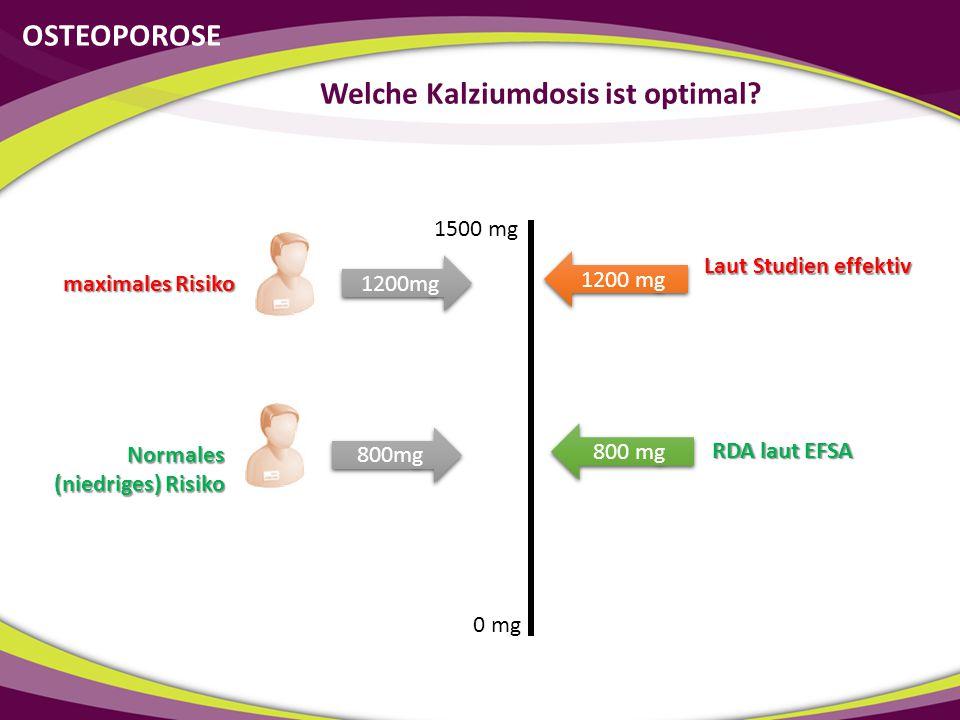 0 mg 1500 mg 1200mg maximales Risiko 800 mg 1200 mg 800mg Normales (niedriges) Risiko Laut Studien effektiv OSTEOPOROSE Welche Kalziumdosis ist optima