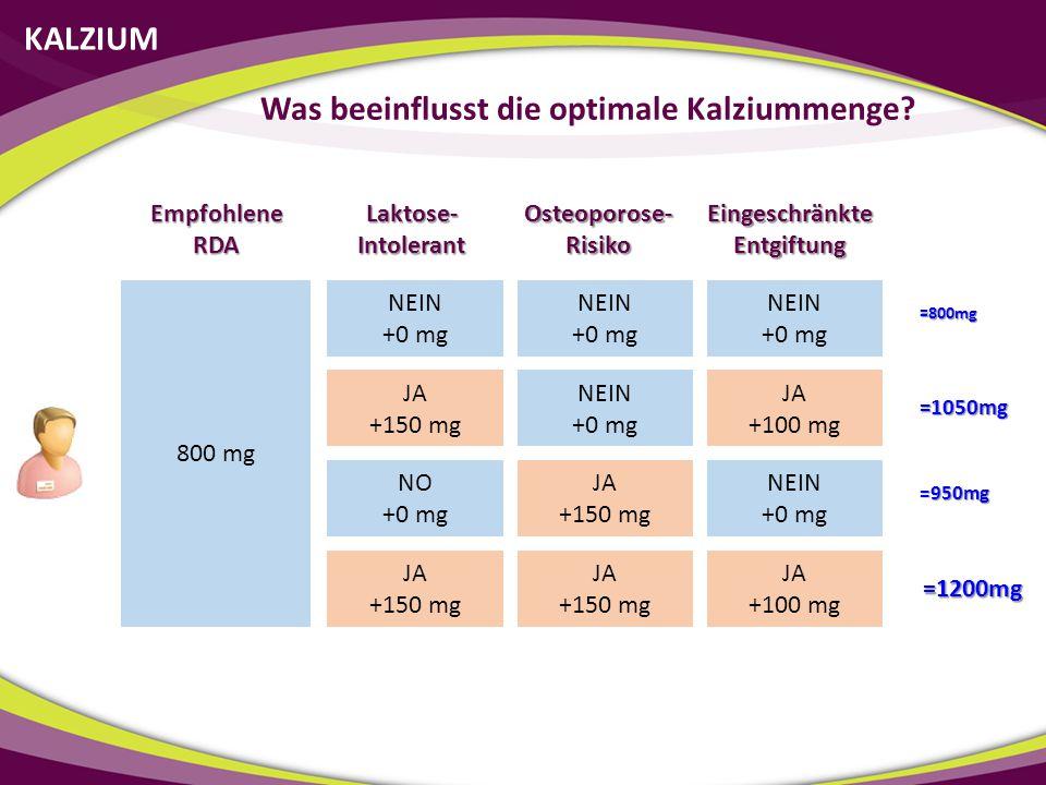 KALZIUM Was beeinflusst die optimale Kalziummenge? Laktose- Intolerant Osteoporose- Risiko Eingeschränkte Entgiftung Empfohlene RDA 800 mg NEIN +0 mg