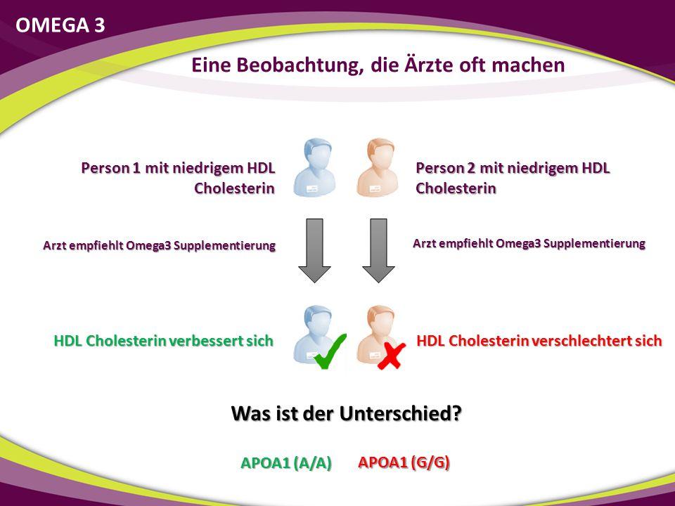 Person 2 mit niedrigem HDL Cholesterin Arzt empfiehlt Omega3 Supplementierung HDL Cholesterin verschlechtert sich Was ist der Unterschied? APOA1 (A/A)