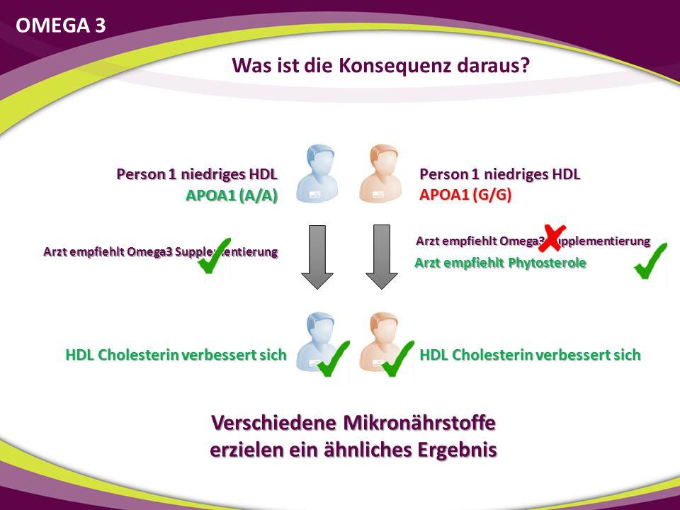 Person 1 niedriges HDL Arzt empfiehlt Omega3 Supplementierung APOA1 (A/A) APOA1 (G/G) Arzt empfiehlt Phytosterole Verschiedene Mikronährstoffe erziele