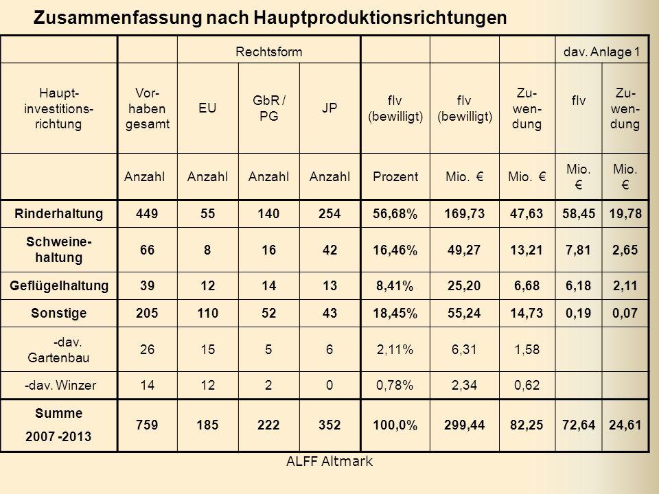Rechtsform dav. Anlage 1 Haupt- investitions- richtung Vor- haben gesamt EU GbR / PG JP fIv (bewilligt) fIv (bewilligt) Zu- wen- dung fIv Zu- wen- dun