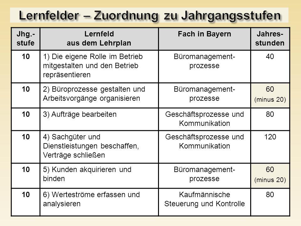 Jhg.- stufe Lernfeld aus dem Lehrplan Fach in BayernJahres- stunden 101) Die eigene Rolle im Betrieb mitgestalten und den Betrieb repräsentieren Bürom