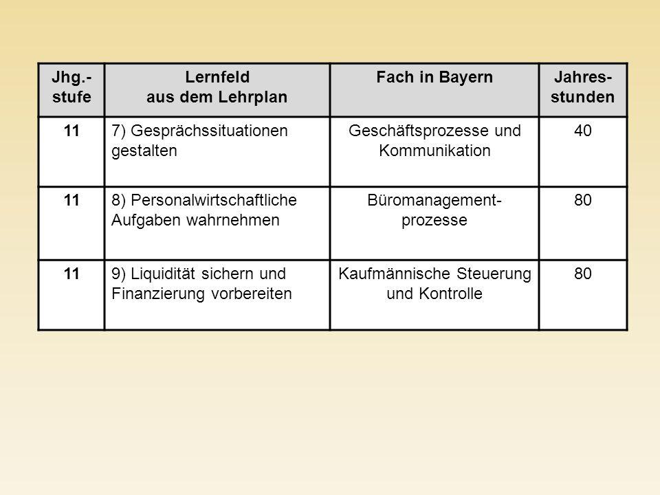 Jhg.- stufe Lernfeld aus dem Lehrplan Fach in BayernJahres- stunden 117) Gesprächssituationen gestalten Geschäftsprozesse und Kommunikation 40 118) Pe