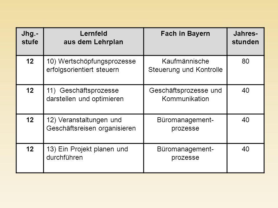 Jhg.- stufe Lernfeld aus dem Lehrplan Fach in BayernJahres- stunden 1210) Wertschöpfungsprozesse erfolgsorientiert steuern Kaufmännische Steuerung und