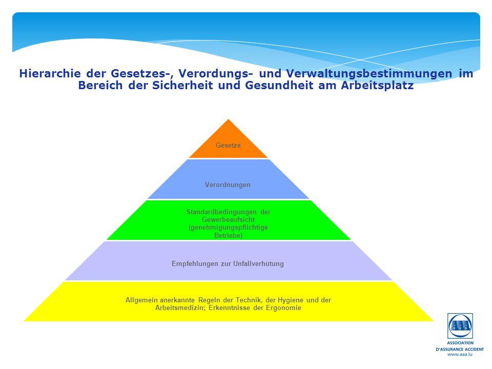 Hierarchie der Gesetzes-, Verordungs- und Verwaltungsbestimmungen im Bereich der Sicherheit und Gesundheit am Arbeitsplatz Gesetze Verordnungen Standa