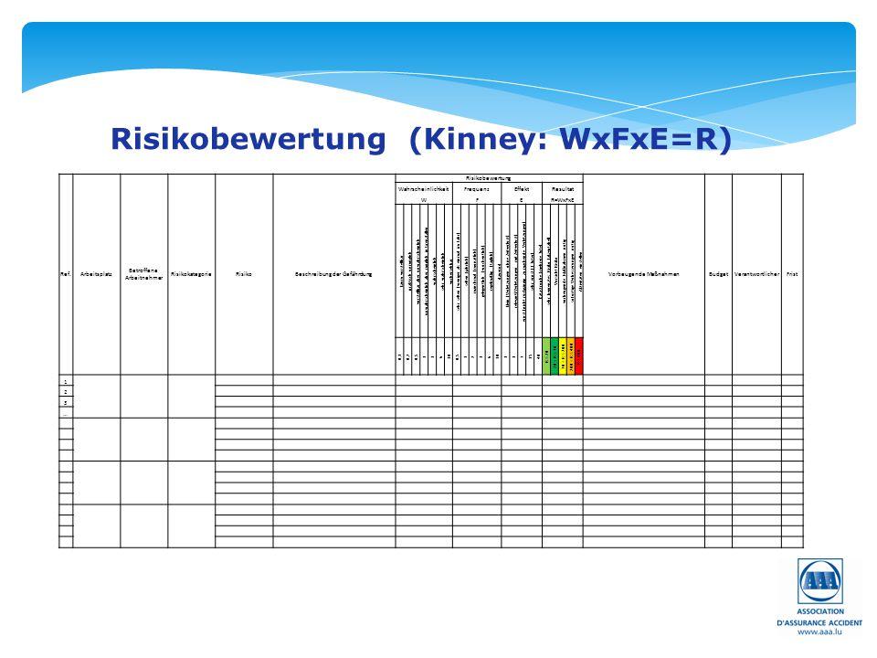 Risikobewertung (Kinney: WxFxE=R) Ref.Arbeitsplatz Betroffene Arbeitnehmer RisikokategorieRisikoBeschreibung der Gefährdung Risikobewertung Vorbeugend