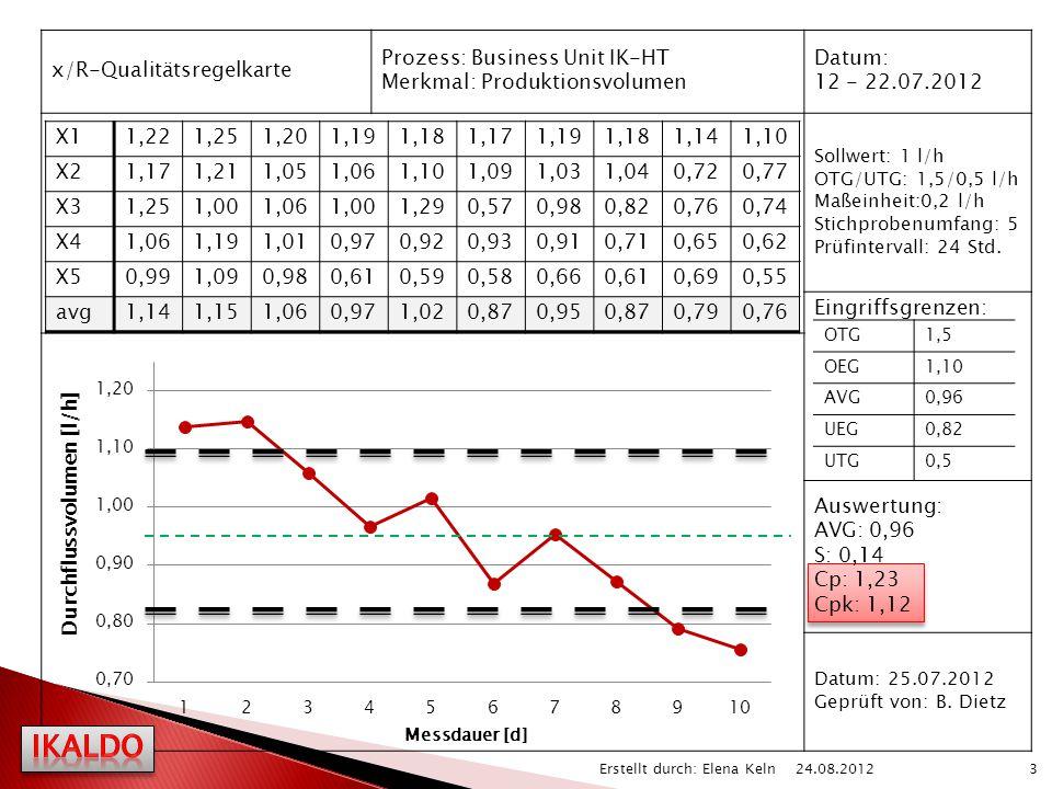 x/R-Qualitätsregelkarte Prozess: Business Unit IK-HT Merkmal: Produktionsvolumen Datum: 12 - 22.07.2012 Sollwert: 1 l/h OTG/UTG: 1,5/0,5 l/h Maßeinhei
