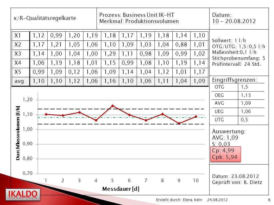 x/R-Qualitätsregelkarte Prozess: Business Unit IK-HT Merkmal: Produktionsvolumen Datum: 10 - 20.08.2012 Sollwert: 1 l/h OTG/UTG: 1,5/0,5 l/h Maßeinhei