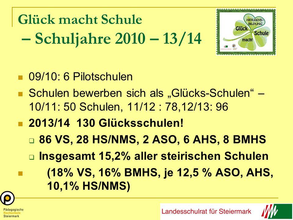 """Glück macht Schule – Schuljahre 2010 – 13/14 09/10: 6 Pilotschulen Schulen bewerben sich als """"Glücks-Schulen – 10/11: 50 Schulen, 11/12 : 78,12/13: 96 2013/14 130 Glücksschulen."""