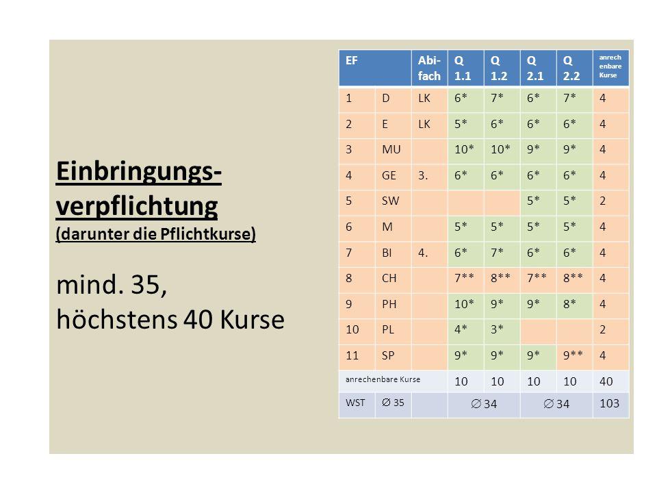 Block II: Abiturprüfung Abiturprüfung: 2 Leistungskursfächer 2 Grundkursfächer Jede Prüfungsnote wird fünffach gewertet.