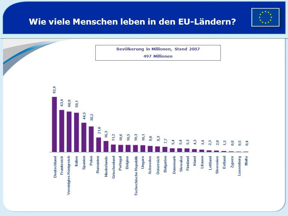 Wie viele Menschen leben in den EU-Ländern? Bevölkerung in Millionen, Stand 2007 497 Millionen 82,4 63,4 60,9 59,1 44,5 38,2 21,6 16,3 11,2 10,6 10,5