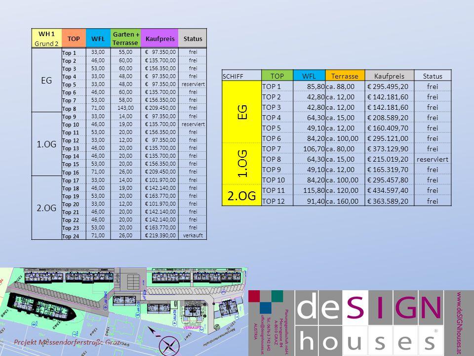 Projekt Messendorferstraße Graz WH 1 TOPWFL Garten + Terrasse Kaufpreis Status Grund 2 EG Top 1 33,0055,00 € 97.350,00 frei Top 2 46,0060,00 € 135.700,00 frei Top 3 53,0060,00 € 156.350,00 frei Top 4 33,0048,00 € 97.350,00 frei Top 5 33,0048,00 € 97.350,00 reserviert Top 6 46,0060,00 € 135.700,00 frei Top 7 53,0058,00 € 156.350,00 frei Top 8 71,00143,00 € 209.450,00 frei 1.OG Top 9 33,0014,00 € 97.350,00 frei Top 10 46,0019,00 € 135.700,00 reserviert Top 11 53,0020,00 € 156.350,00 frei Top 12 33,0012,00 € 97.350,00 frei Top 13 46,0020,00 € 135.700,00 frei Top 14 46,0020,00 € 135.700,00 frei Top 15 53,0020,00 € 156.350,00 frei Top 16 71,0026,00 € 209.450,00 frei 2.OG Top 17 33,0014,00 € 101.970,00 frei Top 18 46,0019,00 € 142.140,00 frei Top 19 53,0020,00 € 163.770,00 frei Top 20 33,0012,00 € 101.970,00 frei Top 21 46,0020,00 € 142.140,00 frei Top 22 46,0020,00 € 142.140,00 frei Top 23 53,0020,00 € 163.770,00 frei Top 24 71,0026,00 € 219.390,00 verkauft SCHIFF TOPWFLTerrasseKaufpreisStatus EG TOP 185,80ca.